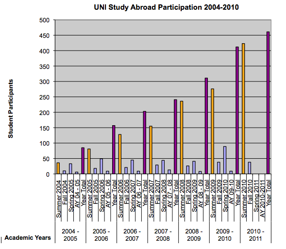 Figure 4.1 - Study Abroad Participation