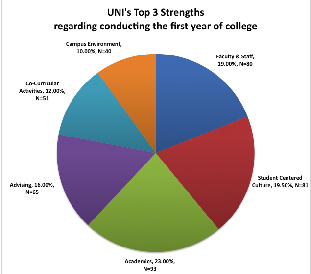 UNI top 3 strengths regarding first year of college