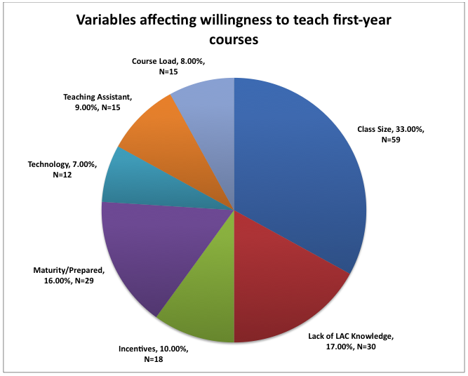 variables affecting willingness to teach first-yr courses