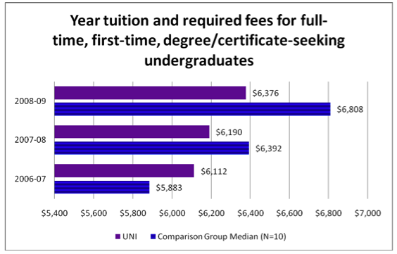 year tuition and required fees for full-time, first-time, degree/certificate-seeking undergraduates