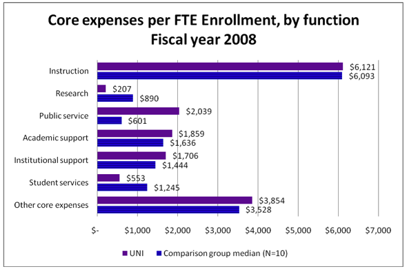 Core expenses per FTE enrollment, by function Fiscal year 2008