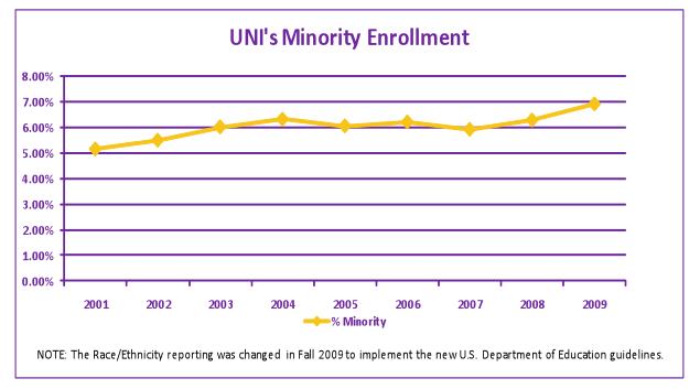 uni's minority enrollment