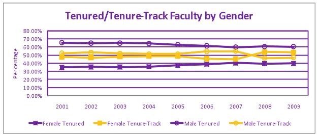 tenured/tenure-track faculty by gender