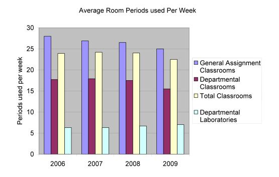 average room period used per week