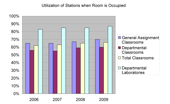 utilization of stations when room is occupied