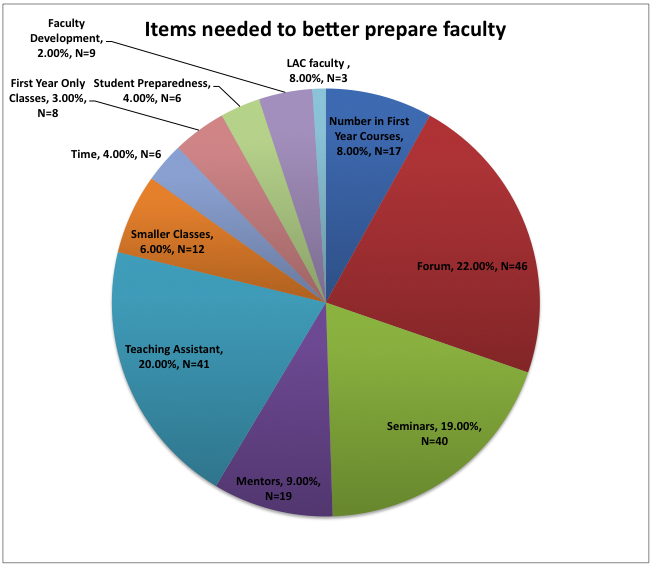 items needed to better prepare faculty