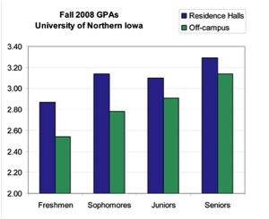 Fall 2008 GPA's
