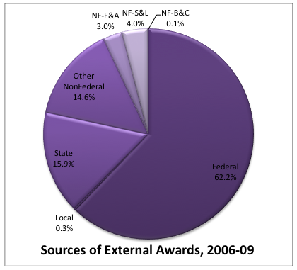 sources of external awards 2006-09