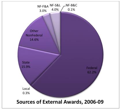sources of external awards 2006-09