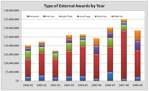 type of external awards by year