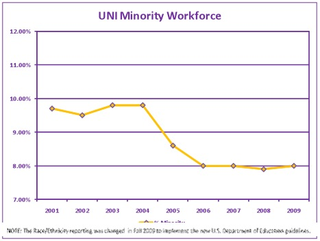 uni minority workforce
