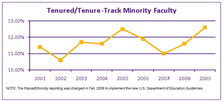 tenured/tenure-track minority faculty