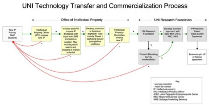 UNI Technology Transfer and Commercialization Process Chart